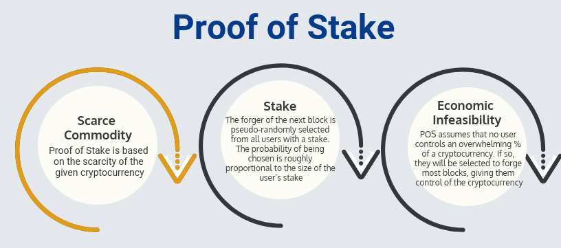 Proof of Stake: Scarce Commodity (POS is based on the scarcity of the given cryptocurrency)