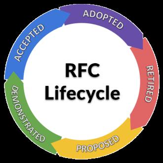 Aries RFC Lifecycle