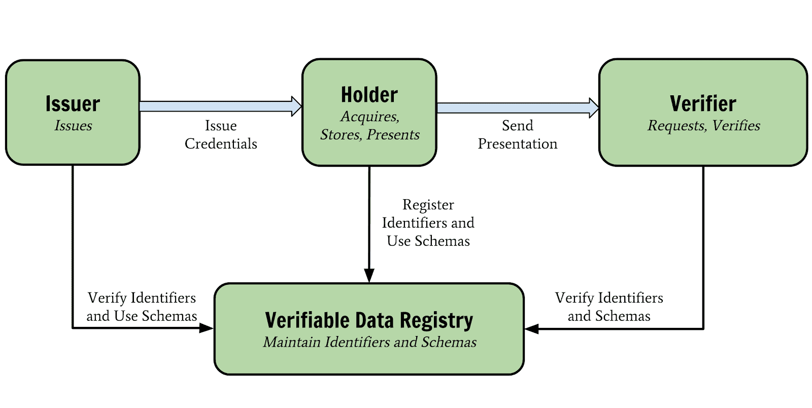The W3C Verifiable Credentials Model
