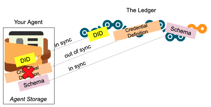 Sync Problem with Recreating Ledger Objects