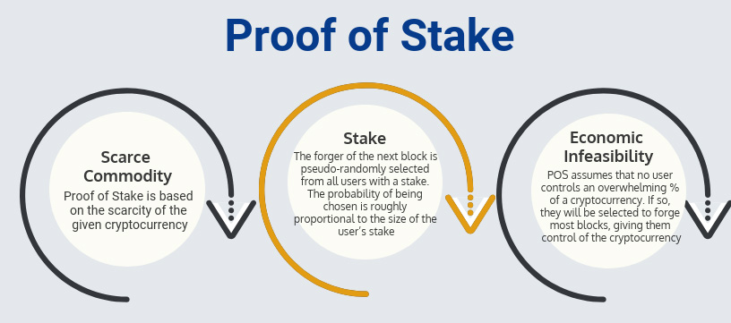 Proof of Stake: Stake (The forger of the next block is psuedo-randomly selected from all users with a stake. The probability of being chosen is roughly proportional to the size of the user's stake)