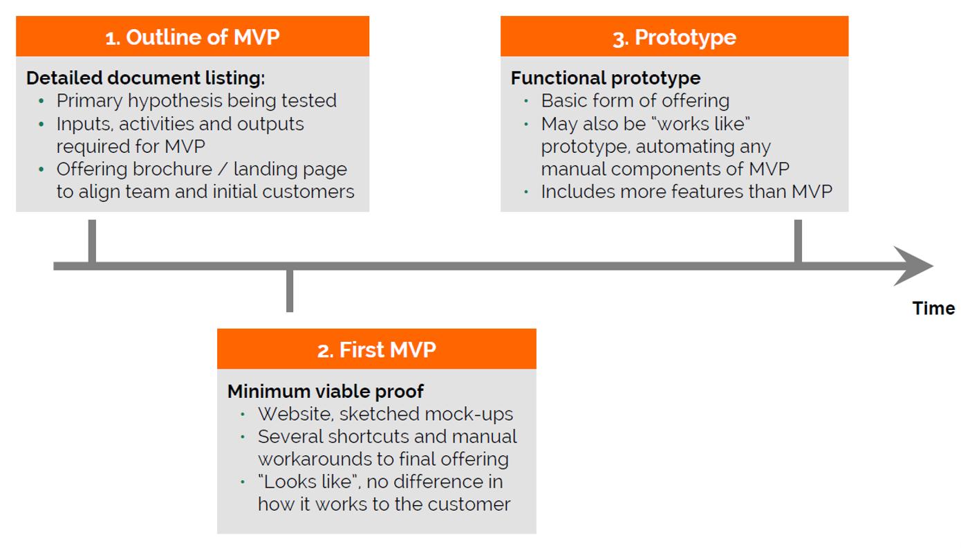 原型製作的三個步驟的時間表:1)MVP的概述以及詳細的文件清單:要測試的主要假設,所需的投入,活動和輸出,以及與團隊和初始客戶保持一致的產品手冊/著陸頁。 2)第一個MVP:網站,草繪的模型,幾個快捷方式以及最終產品的手動解決方法,對於客戶來說,工作方式沒有什麼不同。 3)原型:產品的基本形式,也可以像原型一樣工作,使任何手動組件自動化,包括更多功能