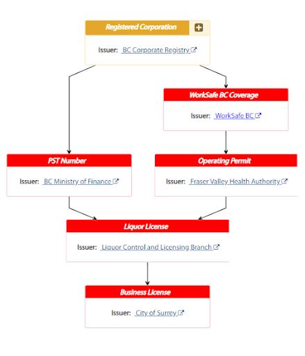 GreenLight—Decentralized Workflow in Action