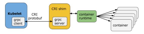Container Runtime Interface