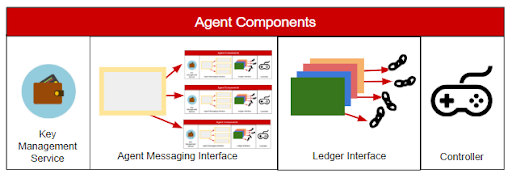 Agent Components