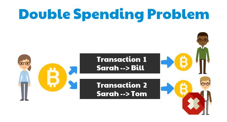 Double Spend Problem