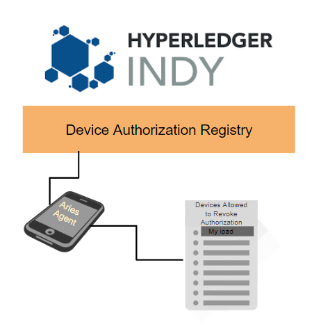 Device Authorization Registry--A Layer of Protection Being Added to Indy