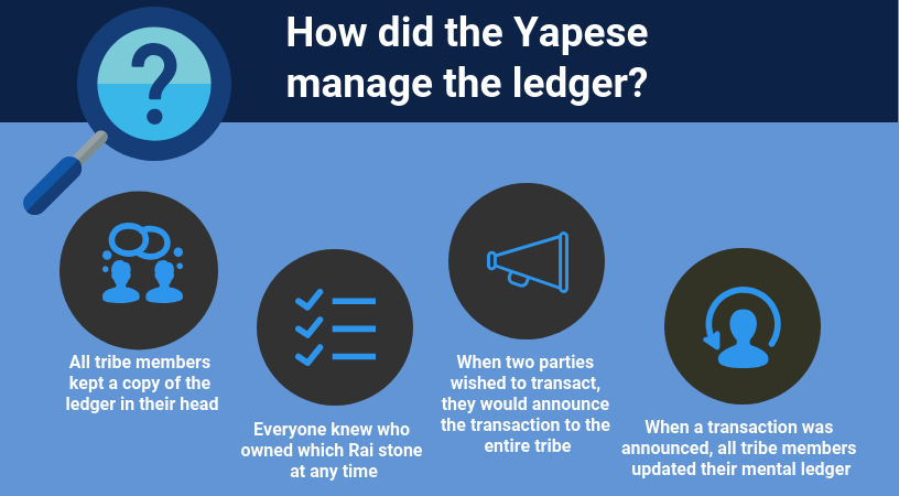 How did the Yapese manage the ledger? They used a Decentralized Ledger in which: All tribe members kept a copy of the ledger in their head; Everyone knew who owned which Rai stone at any time; When two parties wished to transact, they would announce their transaction to the tribe; When a transaction was announced, all tribe members updated their mental ledger