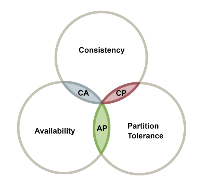 CAP Theorem Venn diagram highlighting intersections of Consistency and Availability with the letters CA, Consistency and Partition Tolerance with the letters CP, and Availability and Partition Tolerances with the letters AP.