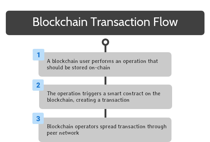 Blockchain Transaction Flow Step Three