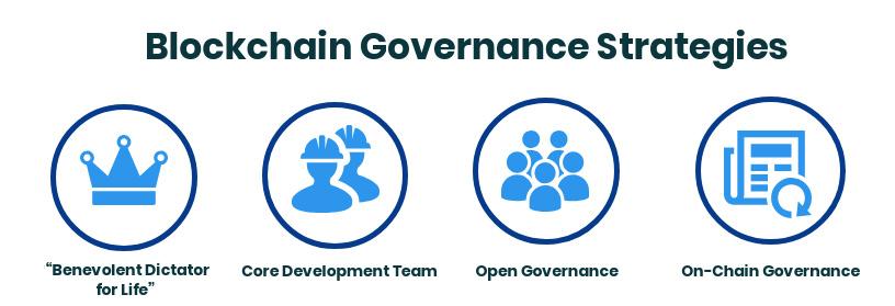 Blockchain Goverance Strategies