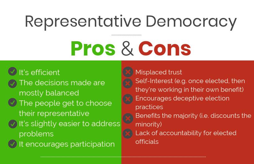 Respresentative Democracy
