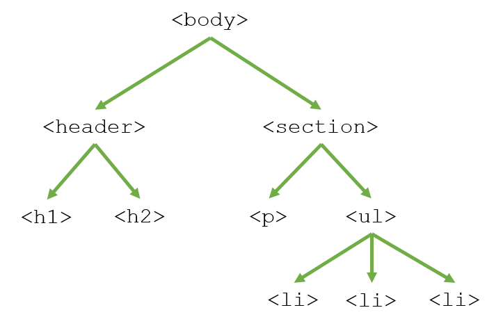 2 4 2 inheritance tree - CSS Inheriting style