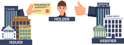 The Paper Credential Model