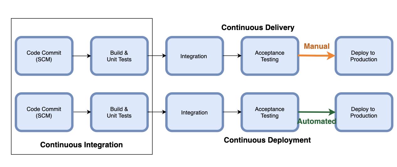 Continuous Integration, Continuous Delivery, Continuous Deployment