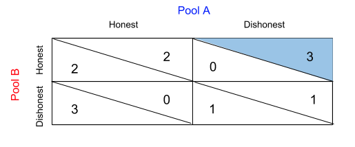 Pool A's utility is 3 and Pool B's utility is 0. Pool A's dishonest utility is highlighted.