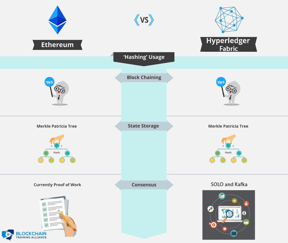 Hashing Comparison: Ethereum vs. Hyperledger Fabric