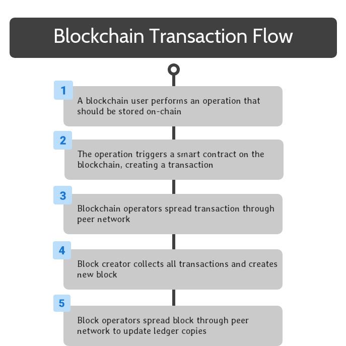 Blockchain Transaction Flow Step Five