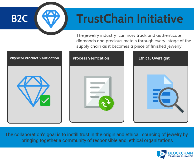 Blockchain TrustChain Initative