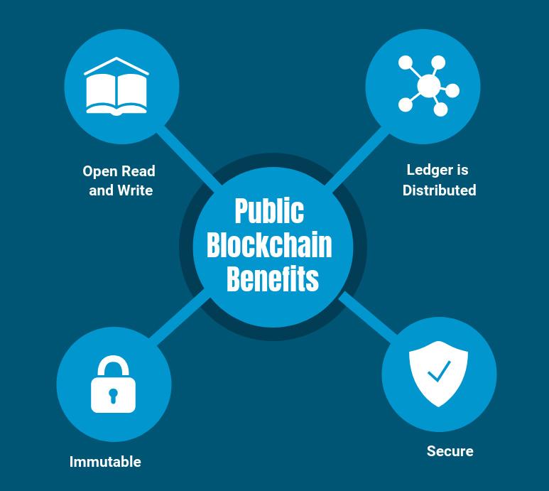 Public Blockchain Benefits