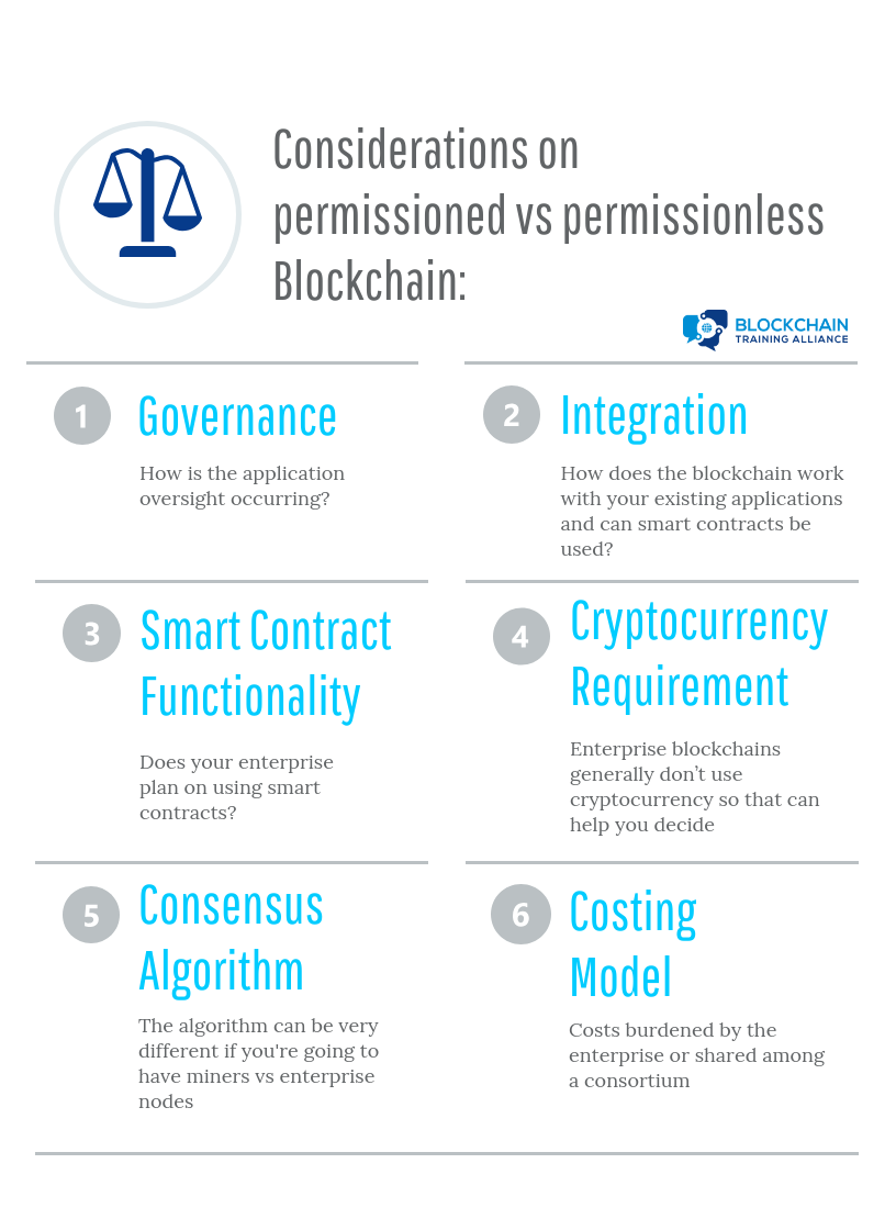 Considerations on what blockchain model to use: Governance: How is the application oversight occurring?, Integration: How does the blockchain work with your existing applications, and can smart contracts be used?, Smart Contract Functionality: Does your enterprise plan on using smart contracts?, Cryptocurrency Requirement: Enterprise blockchains generally don't use cryptocurrency, so that can help you decide, Consensus Algorithm: The algorithm can be very different if you're going to have miners vs. enterprise nodes, Costing Model: Costs burdened by the enterprise or shared among a consortium;