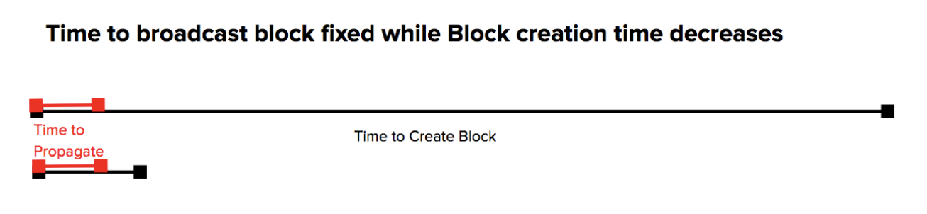 Time to broadcast block fixed while block creation time decreases