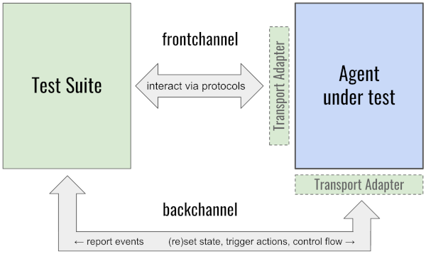 Controlling the AUT with a Backchannel