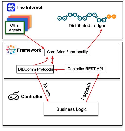 Aries Agent Architecture (aries-framework-dotnet)
