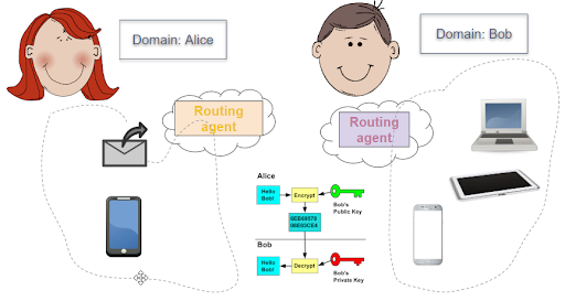 Routing Agents Move Messages Along