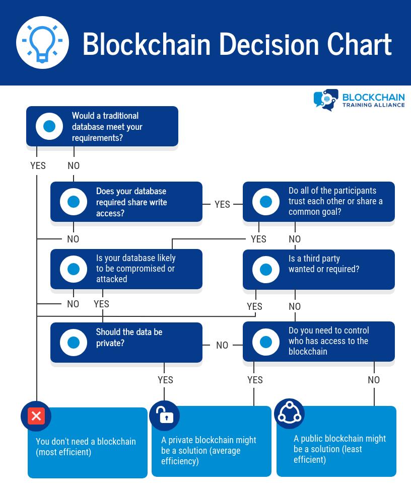 Blockchain Decision Chart