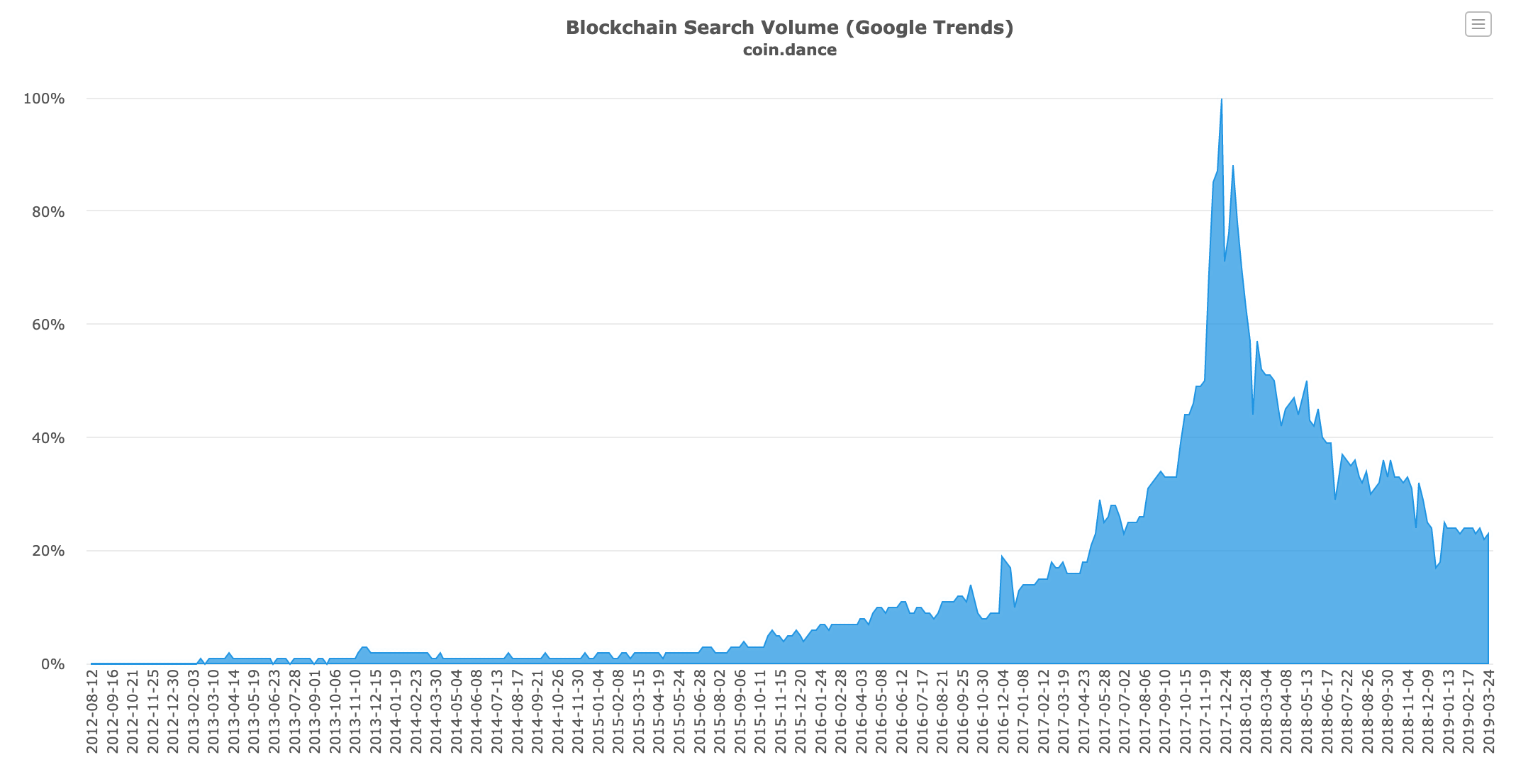 Blockchain Search Volume