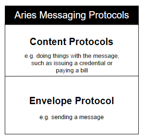 DIDComm: The Aries Messaging Protocols
