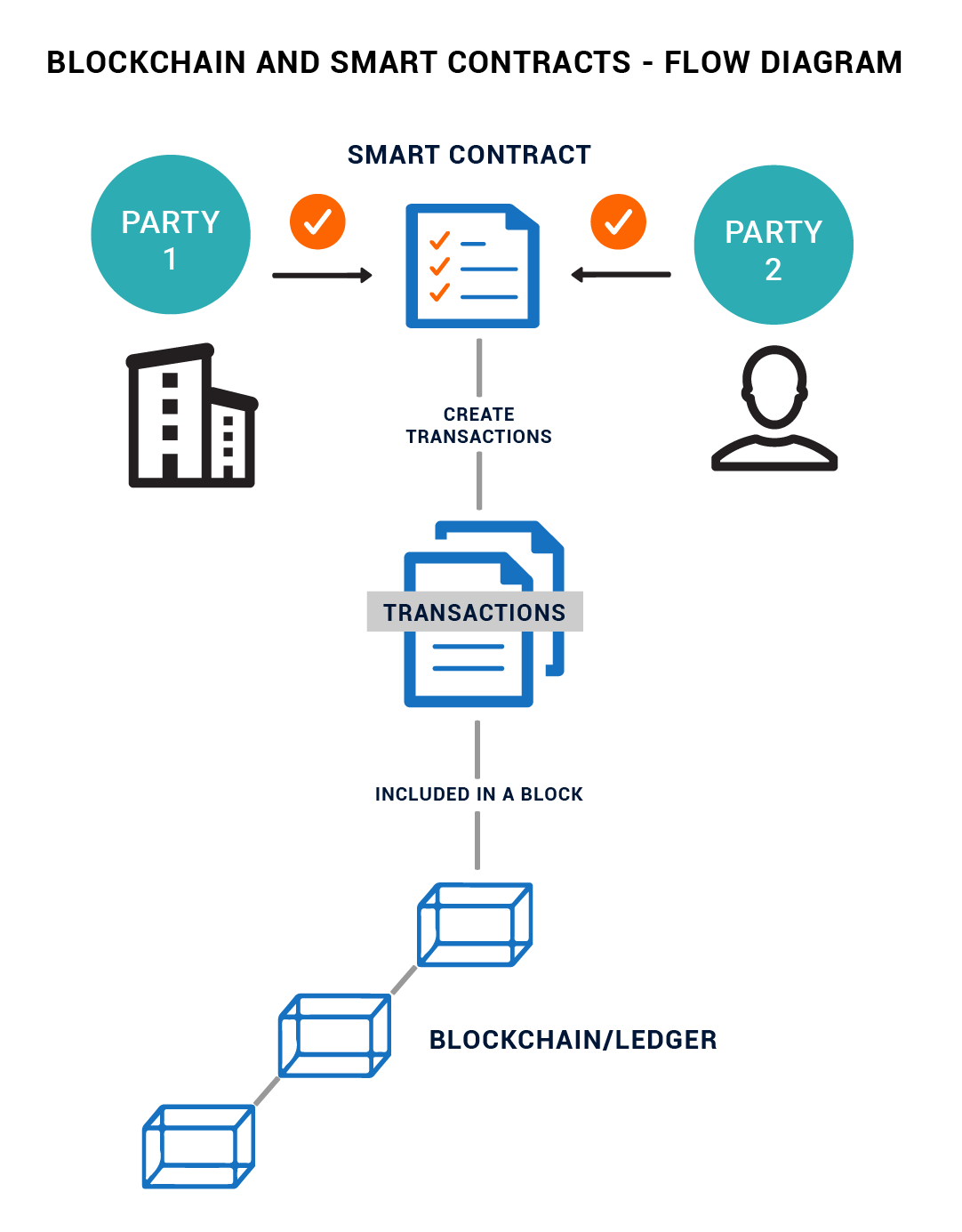 Blockchain and Smar Contracts - Flow Diagram
