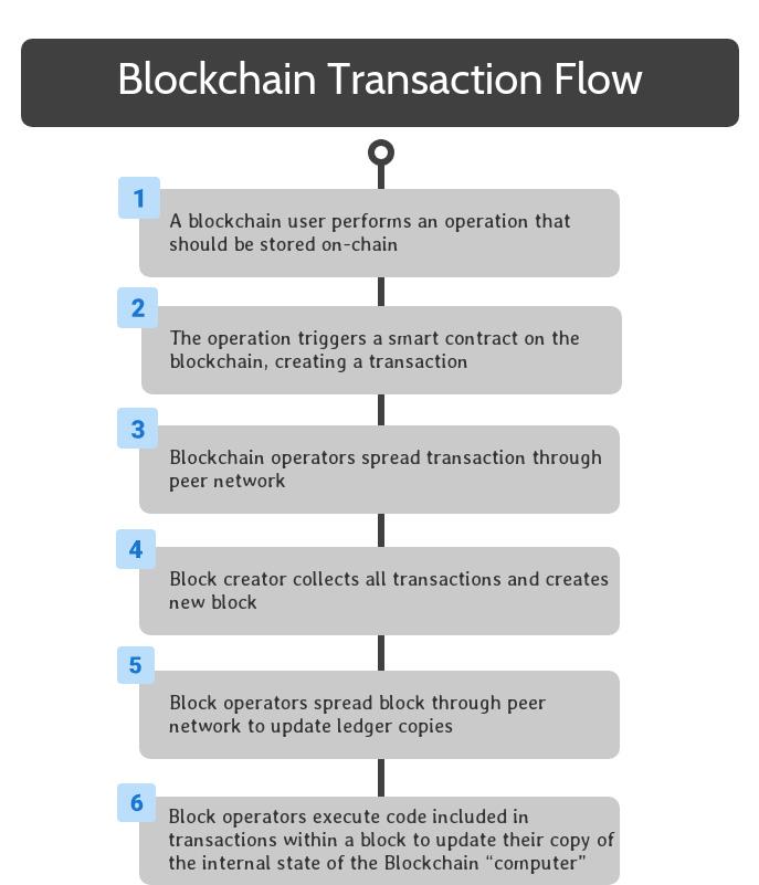 Blockchain Transaction Flow Step Six