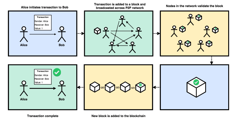 Blockchain Workflow