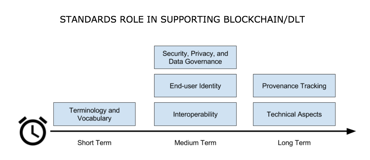 Standards role in supporting blockchain and DLT