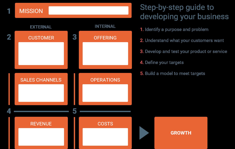 框架顯示突出的業務物流