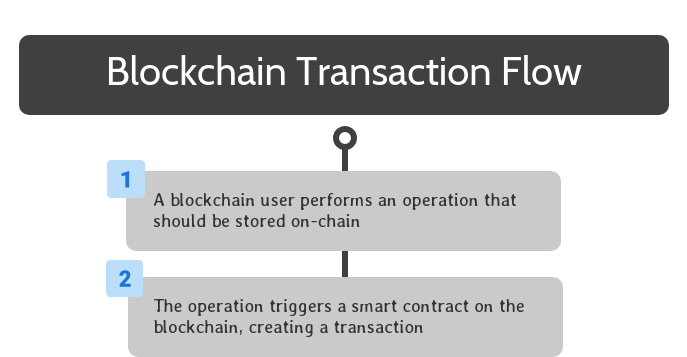 Blockchain Transaction Flow Step Two