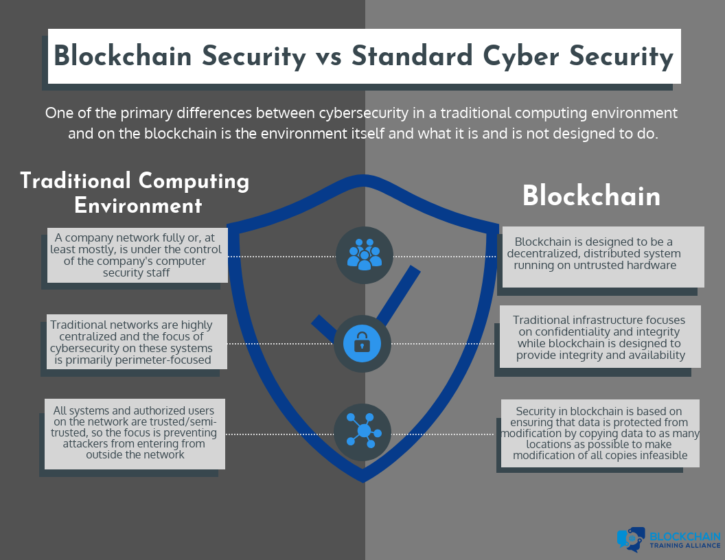 Blockchain Security vs Standard Cyber Security