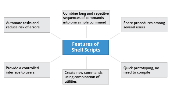 Features of Shell Scripts